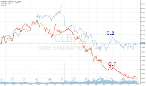 CLB: Закрытие позиции: CLB vs GLF.