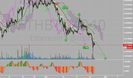 ETHBTC: ETH going to its death bed