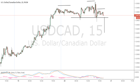 USDCAD: Price is dropping right now
