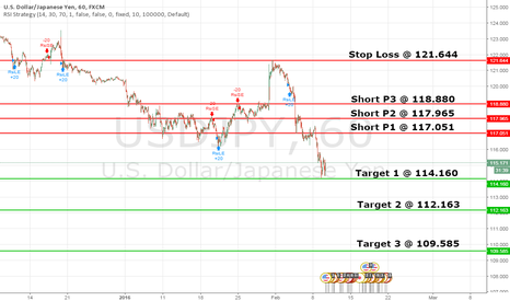 USDJPY: Short 1h Retrace
