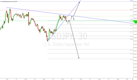 USDJPY: Possible Short on UJ