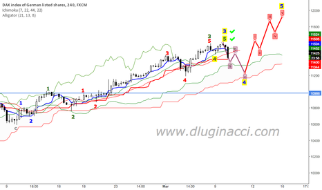 GER30: DAX Completes Wave Early And Starts ABC Correction