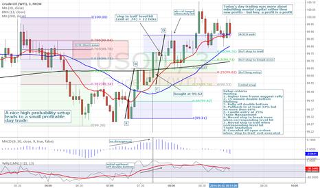 USOIL: BoT long Crude Oil: High probability setup = good mental capital