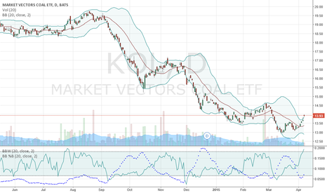 KOL: Dead cat bounce or a new beginning?