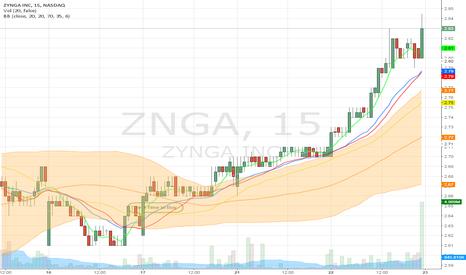 "ZNGA: ZNGA ""Best Time to buy Window"" 15 minute Chart"