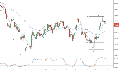 GBPNZD: gbp/nzd - correcting for another advance