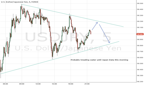 USDJPY: Break Out of Pattern on Japan Data Today
