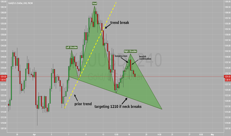XAUUSD: GOLD 4H Head and Shoulders Top