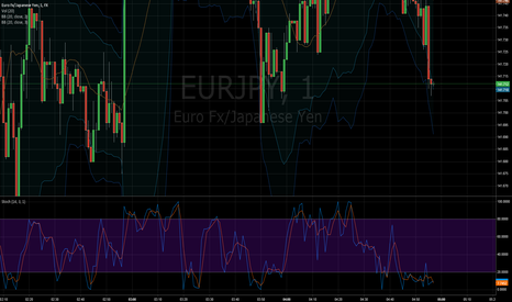 EURJPY: Double bands and Stoch