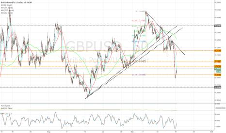 GBPUSD: 1hr chart update - 1.618 fib