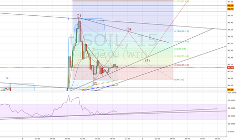 USOIL: the start of the big rally?