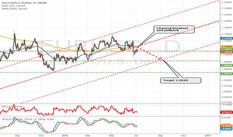 EURUSD: Euro going down to 1.0840?