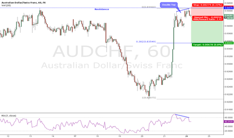 AUDCHF: Double top#AUDCHF#24-11-2014