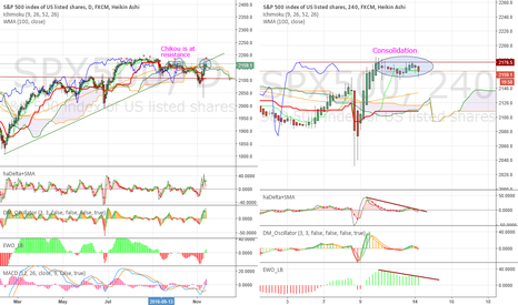 SPX500: Further consolidation with more signals of weakness
