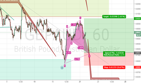 GBPAUD: Possible bullish cypher