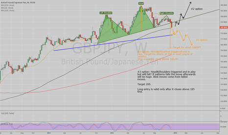 GBPJPY: GBPJPY Weekly Head and Shoulders In Play