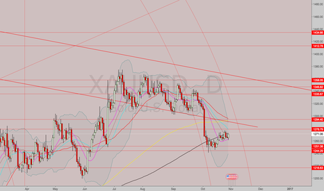 XAUUSD: Long gold.  Continued...