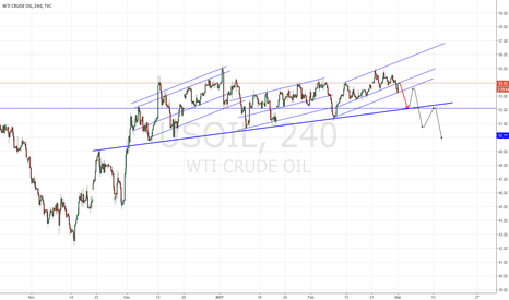 USOIL: Mid-term USOIL forecast