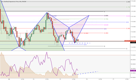 USDJPY: Week 11 (Day3) --> Pattern with divergence in formation