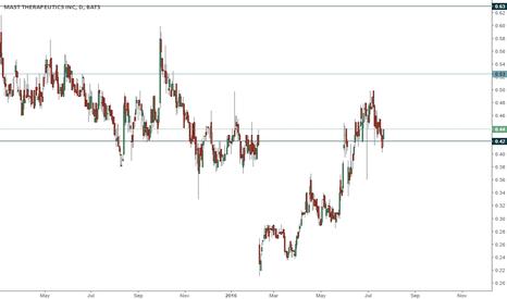 MSTX: MSTX trading range
