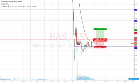 BAS: $BAS dead cat bounce!