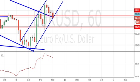 EURUSD: Solid Support  Buying @1.05540