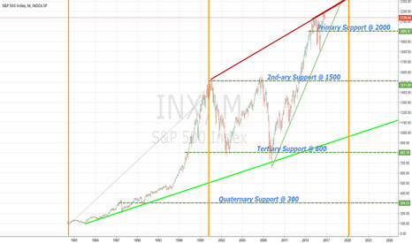 INX: S&P TIME LINE???
