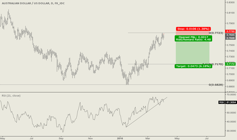 AUDUSD: Shorting AUDUSD to 0.618 target
