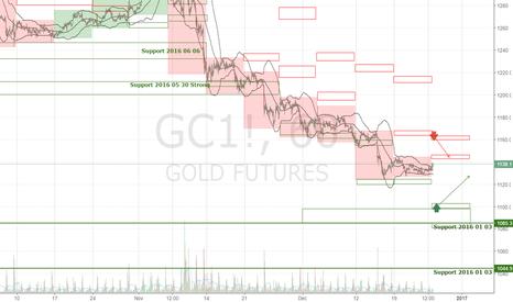 GC1!: GOLD GC1! Forecast Week 2016 December 27-30
