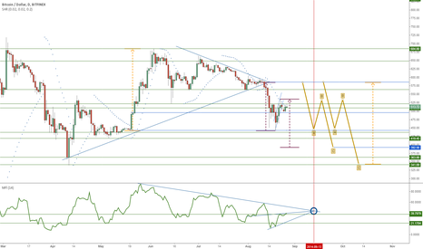 BTCUSD: Can anyone truly be Long on BTC?