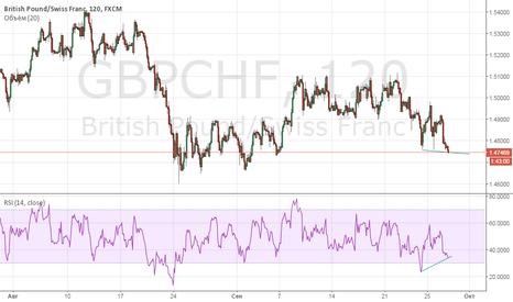 GBPCHF: GBPCHF - покупать на уровне 1.4740