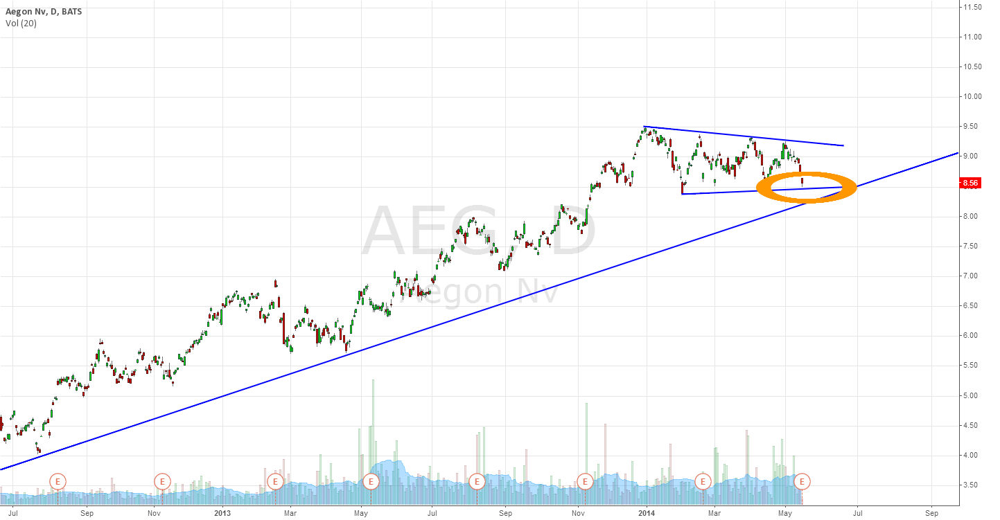AEG Bullish Flag Set Up