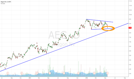AEG: AEG Bullish Flag Set Up