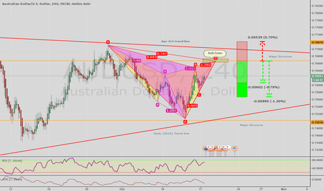 AUDUSD: Potential Bearish Cypher and Gartely Formation