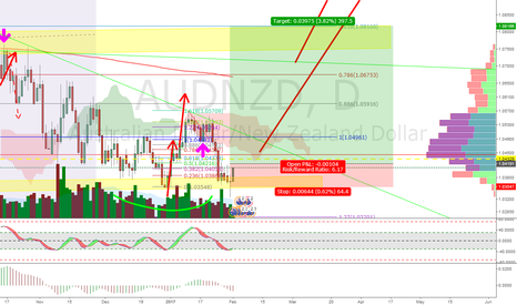 AUDNZD: AUDNZD - Another try to B/o