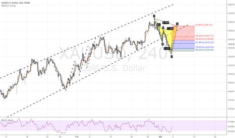 XAUUSD: POTENTIAL BEARISH CYPHER PATTERN