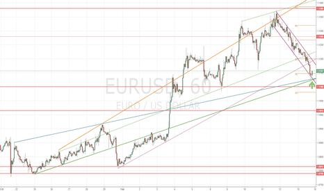 EURUSD: EURUSD 1.1150 to 1.1230