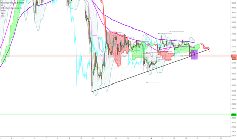 BTCUSD: Trendline broken downwards, enter short round here