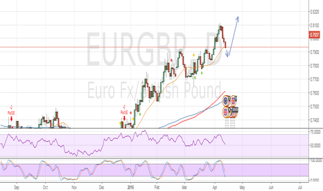 EURGBP: Forecast on EURGBP