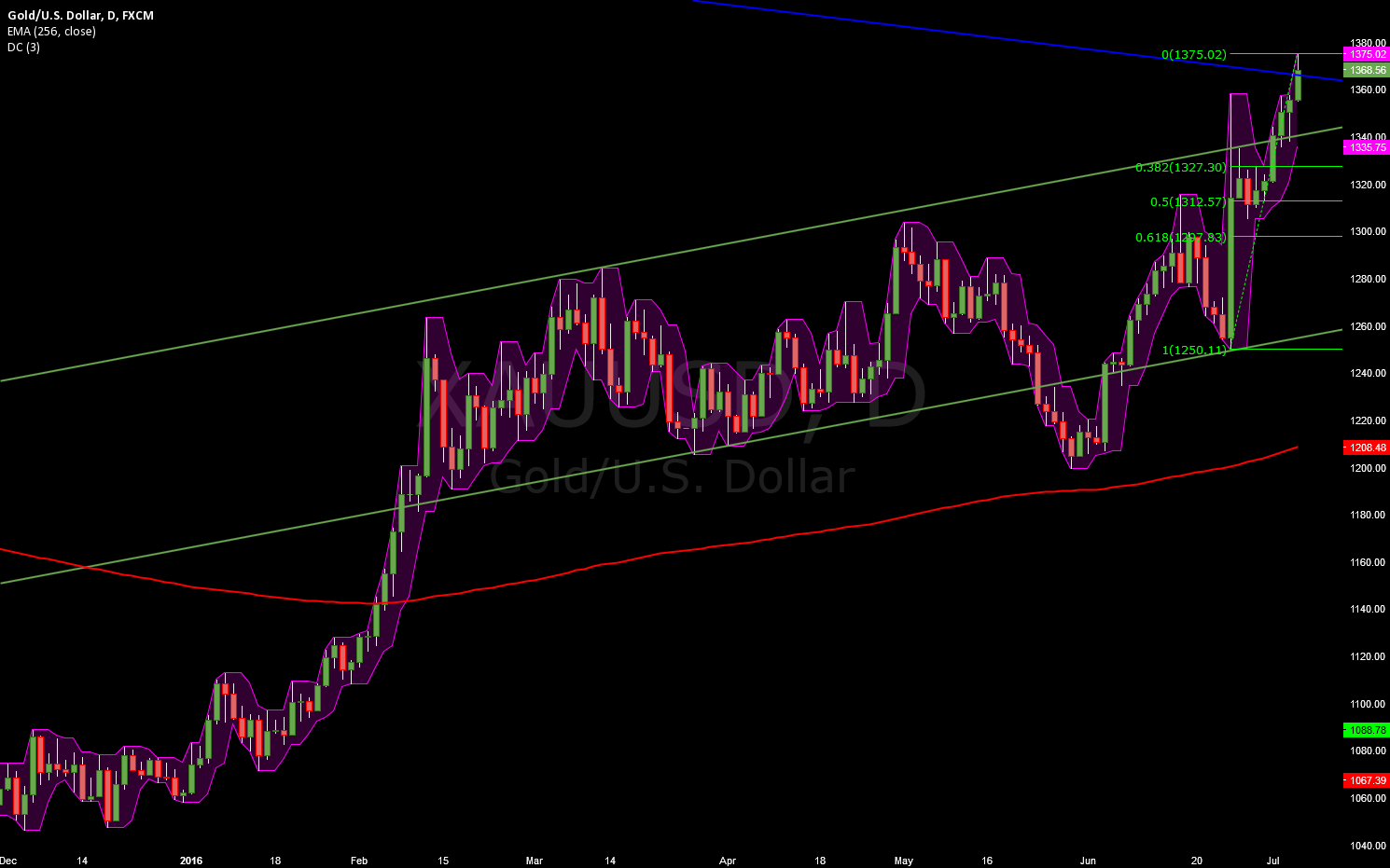 Monthly resistance