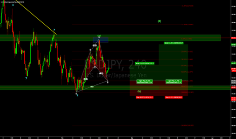 USDJPY: USDJPY - Possibility of going long.