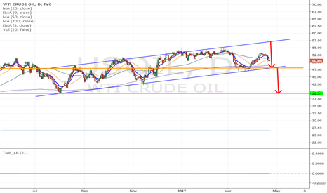 USOIL: USOIL - Oil to decline form current price to $40 soon,