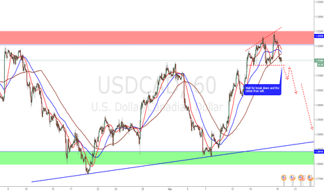 USDCAD: Sorting opportunity