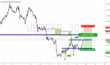 USDCAD: PROJECTION BEARISH ABCD PATTERN, Ready to open short position