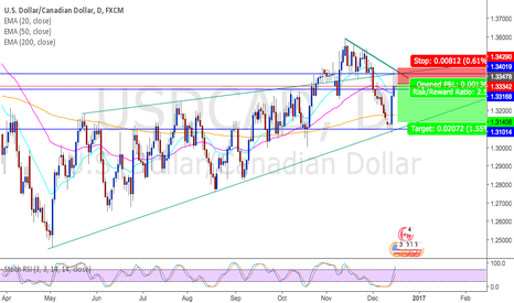 USDCAD: USDCAD for potential short oportunity
