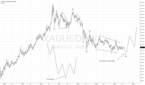 XAUUSD: GOLD WEEKLY ELLIOTT WAVE CHART