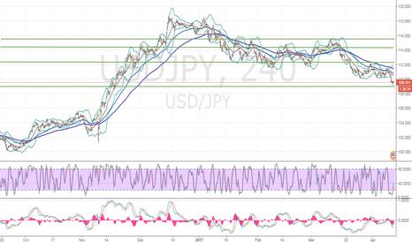 USDJPY: USD/JPY: general review