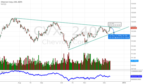 CVX: Going Down from here another top