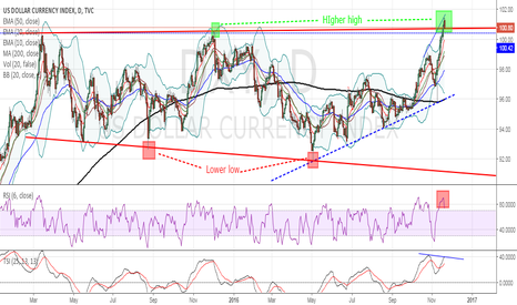 DXY: DXY - Short in the Megaphone Pattern