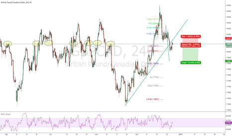 GBPCAD: GBPCAD 240 setup that I could not resist taking